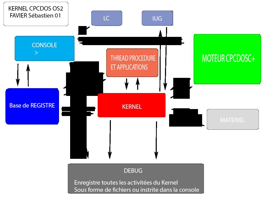KERNEL CPCDOS OS2.0.1